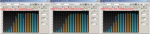 Momentus 5400.5-320 a: HD Tune Pro File Benchmark