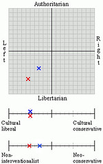 20100203 - political spectrum quiz - combined results - Clint (red), Carolyn (blue) (Rev. Xanatos Satanicos Bombasticos (ClintJCL)) Tags: chart carolyn political politics graph right conservative clint left libertarian survey liberal result quiz 2010 results neocon authoritarian 201002 quizresults quizresult politicalquiz surveyresults politicalgraph 20100203 gotoquizcom surveyresult politicalsurvey noninterventionist