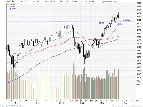 2010Mar-S&P 500-800x600