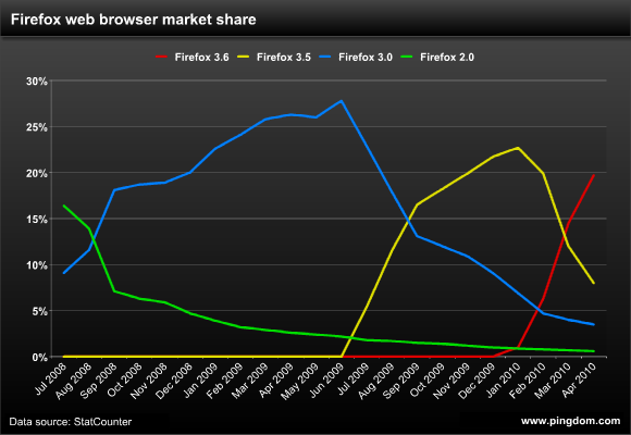 Firefox web browser market share