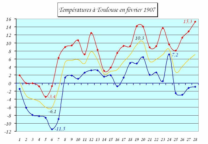températures à Toulouse en février 1907