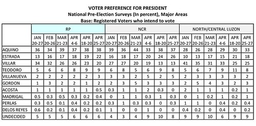 tables-mst-poll-04_25-27_2010-1st-article-043010