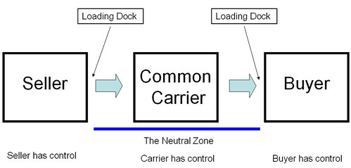 common carriers  a
