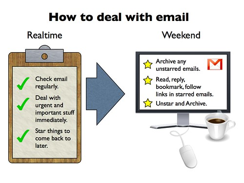 How to deal with email