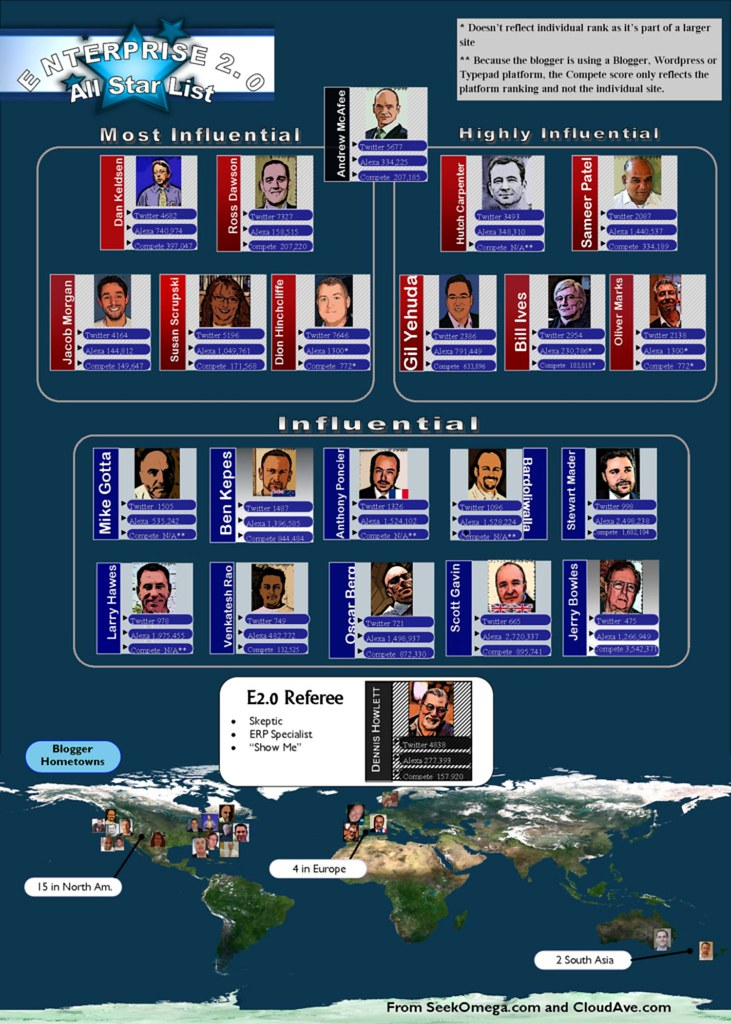 The 2010 Enterprise 2.0 All-Star Blogger Roster
