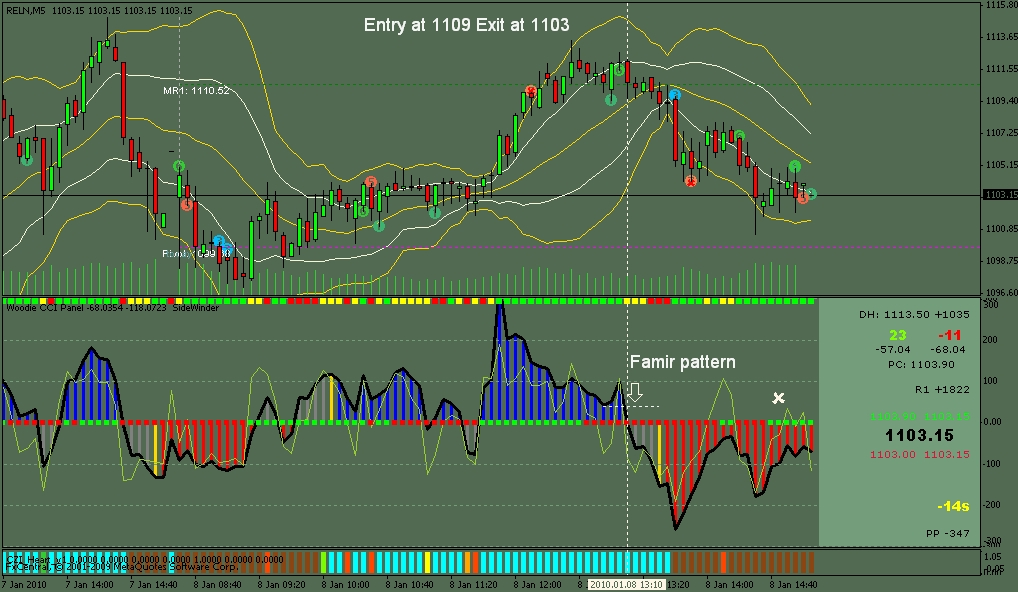 Thinkscript strategy forex