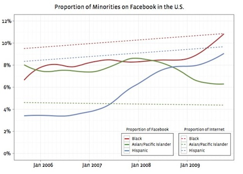 minority participation on facebook