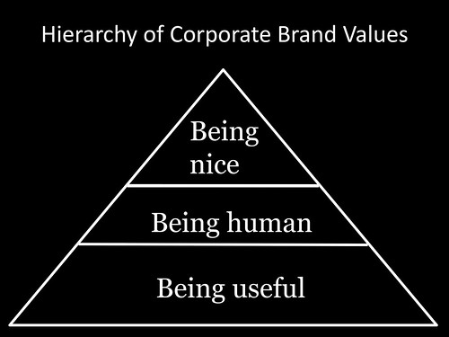 Hierarchy of corporate brand values