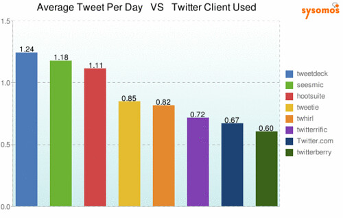 Average-Tweet-Per-Day