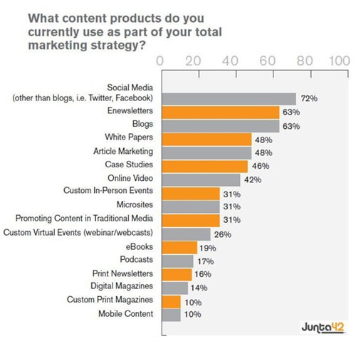 Marketers spending more on content
