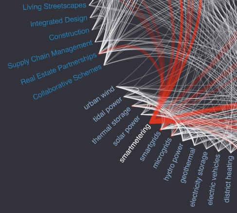 A radial visualisation was created to show the relationships (based on tags) between the cards.