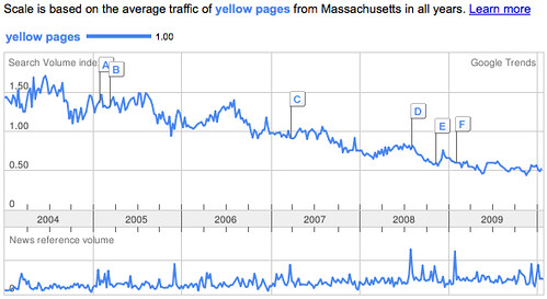 Yellow Pages in Massachusetts