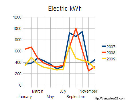 Electric Usage