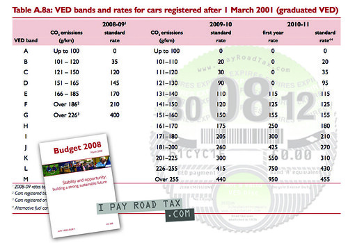 'Road tax' rage set for April