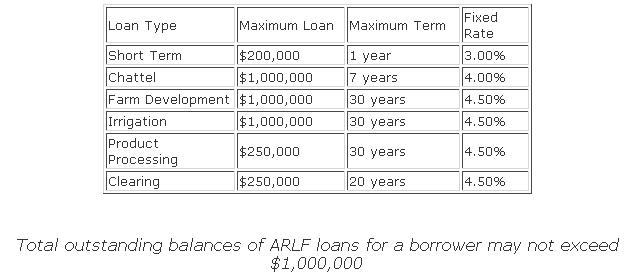 arlf loans