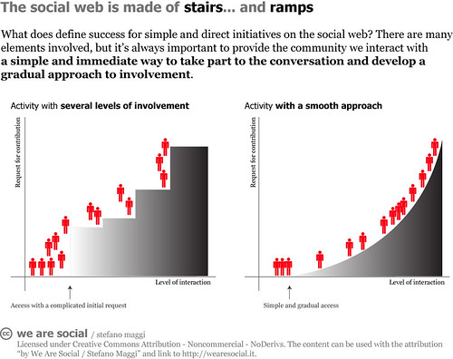 The social web is made of stairs... and ramps