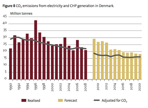 Denmark_CO2_Emissions_1990_2008
