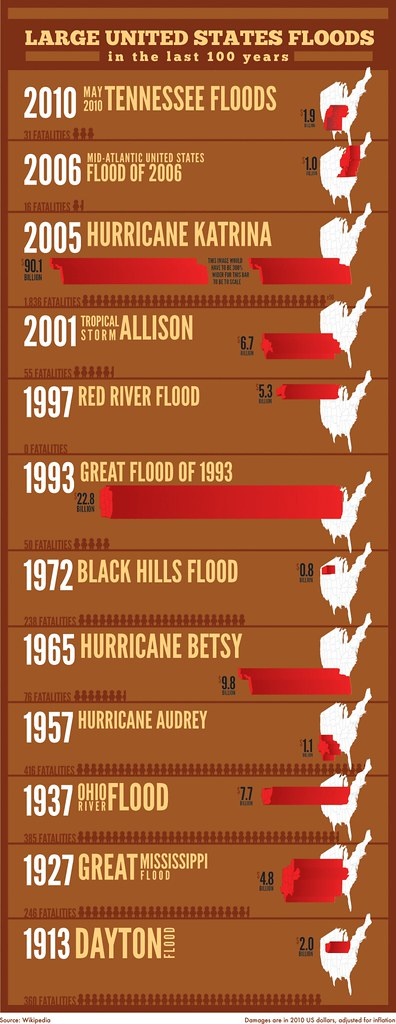Infographic: Epic US Floods throughout history