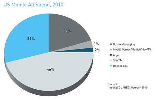 Smaato mobile ad spending graph