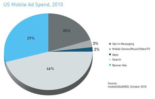 Smaato mobile ad spending graph