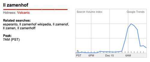 Google Trends for LL Zamenhof