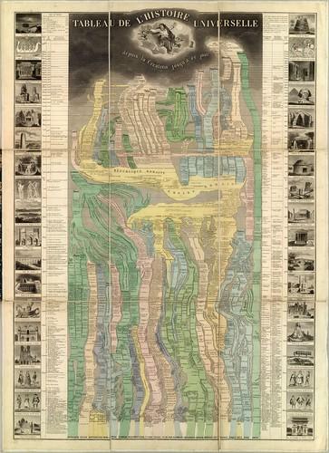 Tableau de L'Histoire Universelle 1858