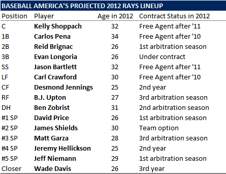 Baseball America's Projected Rays 2012 Lineup