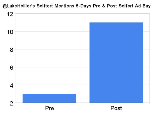 @lukehellier's Marty Seiftert Mentions 5-Days Pre & Post Seifert Ad Buy