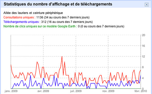 Statistique Google Earth