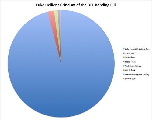 Luke Hellier's DFL Bonding Bill Breakdown