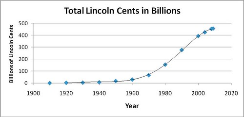 Total Lincoln Cents in Billions