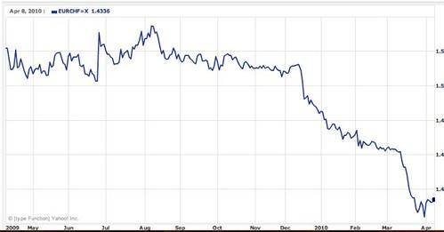 swiss-franc-chart