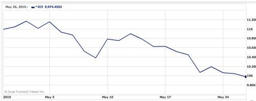 may-2010-dow-chart