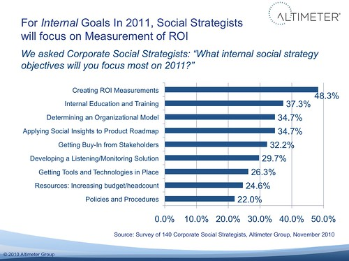 Analysis: 2011 Internal Goals In Corporate Social Strategy: Proving Value and Change Management
