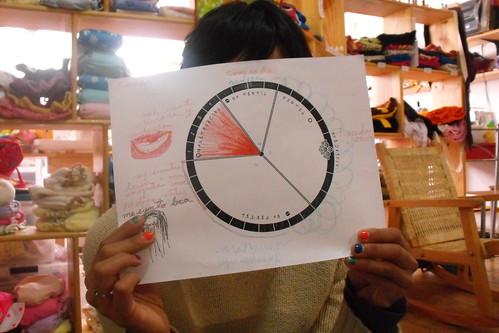 Curso ciclo femenino
