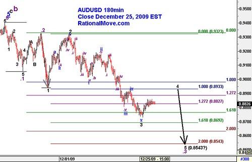 20091225-audusd-180min