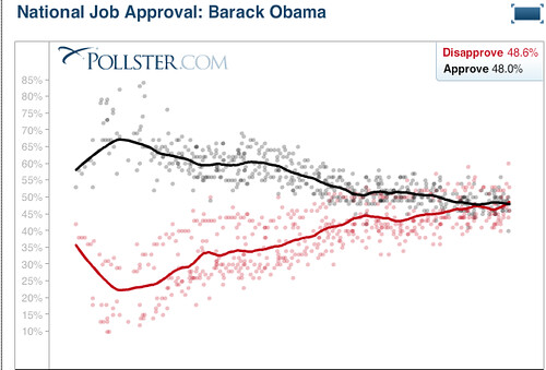 FireShot Pro capture #202 - 'Pollster_com_ National Job Approval_ Pres_ Barack Obama' - www_pollster_com_polls_us_jobapproval-obama_php_xml=www_pollster_com_flashcharts_content_xml_Obama44JobApprova