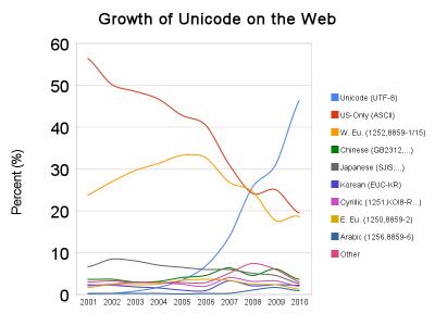 Unicode é o mais usado na Web
