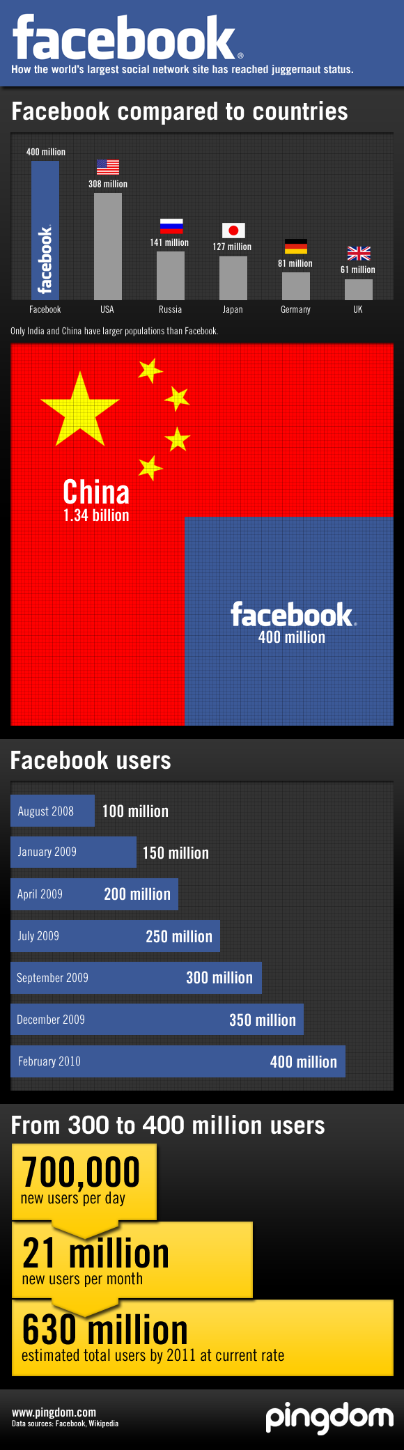 Facebook size and growth infographic