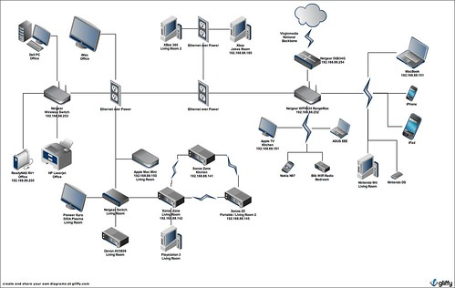 Home Network Diagram - Nilza.net