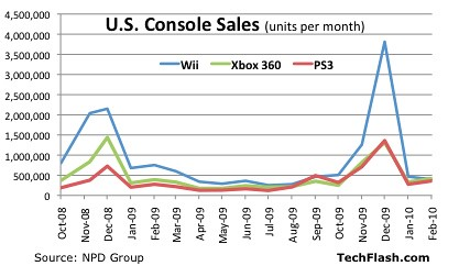 Game Console Sales Graph