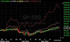 S&P 500 vs DIA vs QQQQ vs XLF vs Dow Jones US Autos Daily