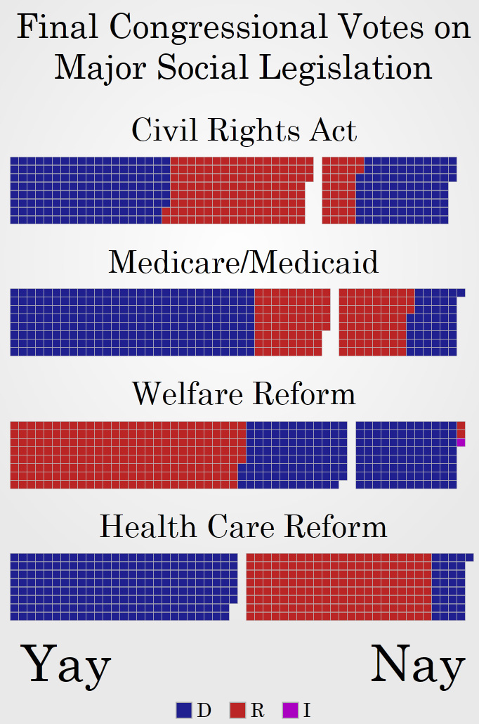 PartisanLegislation