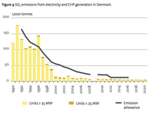 Denmark_SO2_Emissions_1990_2008
