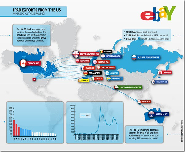 ipad exports from the U.S.