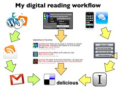 My digital reading workflow