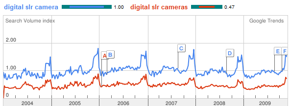 Google trends digital slr cameras singular vs plural keyword research