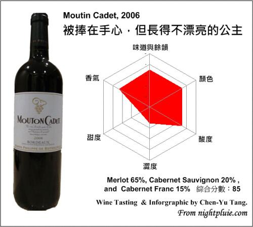 葡萄酒雷達圖 - Mouton Cadet 2006