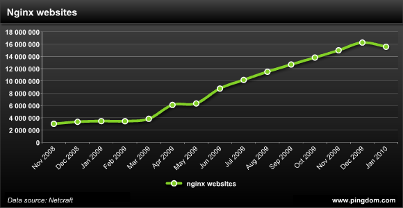 Number of nginx websites graph