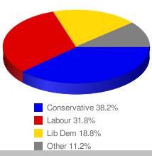 New Statesman - Polls Guide_1267145161640